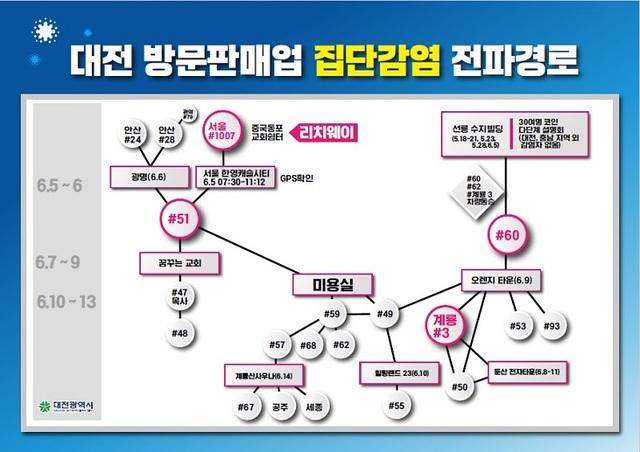 대전 코로나 25일 연속 '확진자 발생'…11일 1명 양성