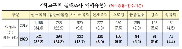 충북 학교폭력, 중·고比 초등생 높고 사이버폭력 '증가세'