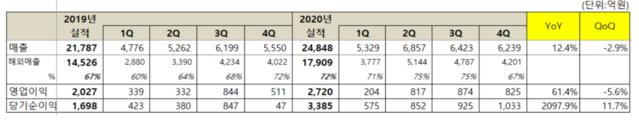 넷마블 지난해 영업 이익 2,720 억원, 전년 대비 34.2 % 증가