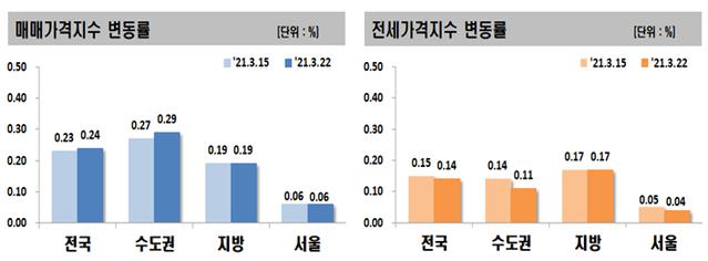 서울의 집값과 전세 가격 상승 둔화 … 매도인 줄다리기 치열